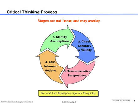 stages of critical thinking university of phoenix